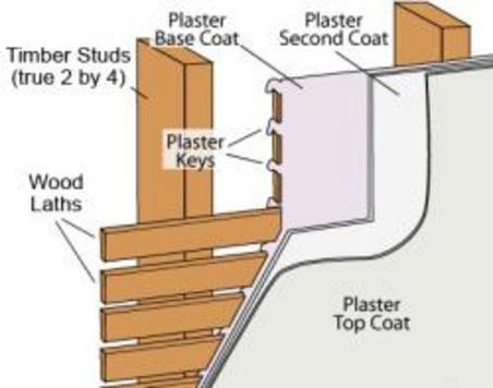 plaster plaster history. Black Bedroom Furniture Sets. Home Design Ideas